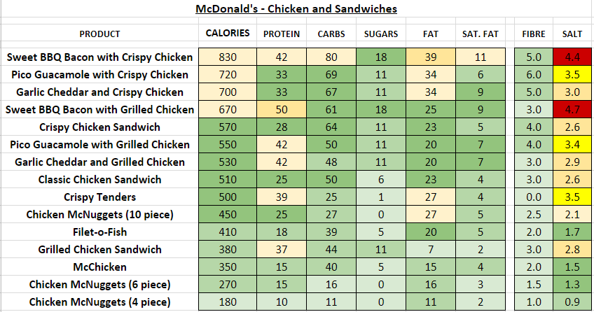 mcdonald's nutrition information calories chicken sandwiches