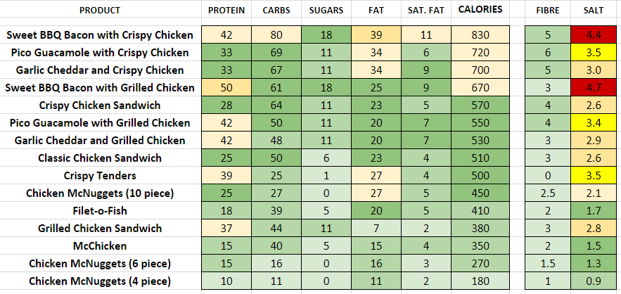 mcdonald's nutritional information calories chicken sandwiches