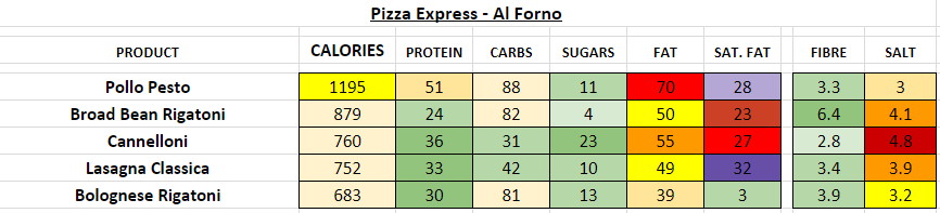 pizza express nutrition information calories