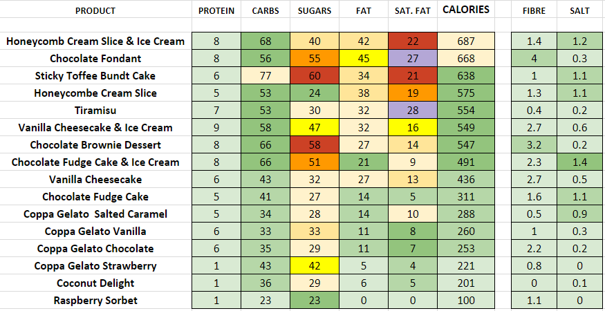 pizza express nutrition information calories desserts