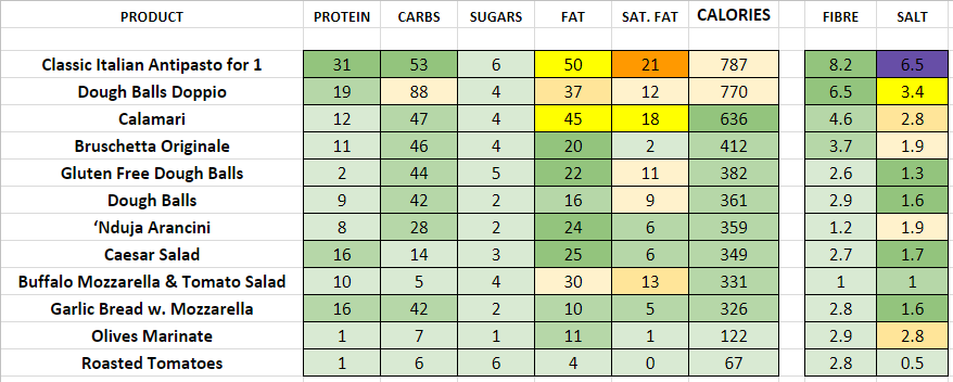 pizza express nutrition information calories starters