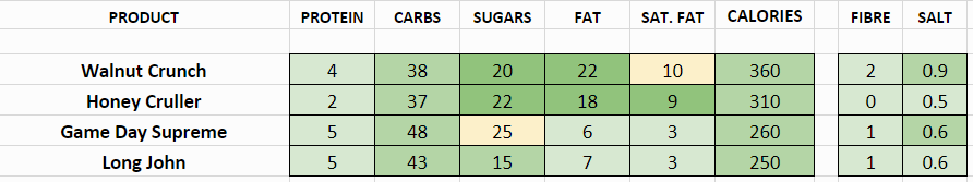 tim hortons nutritional information calories other donuts
