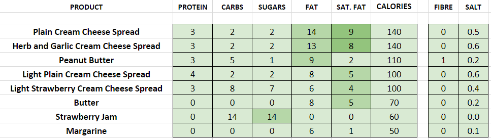 tim hortons nutritional information calories bagel toppings