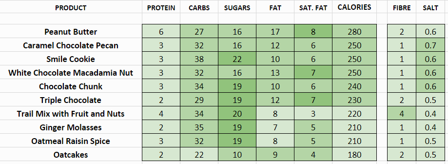 tim hortons nutritional information calories cookies