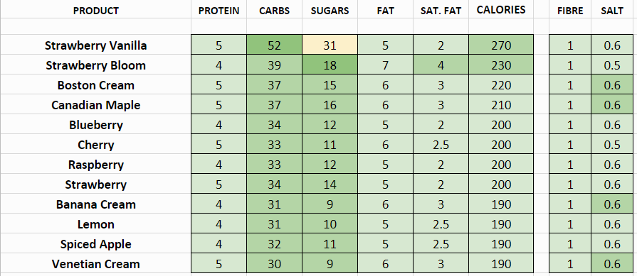 tim hortons nutritional information calories filled donuts