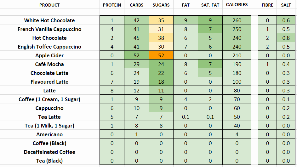 tim hortons nutritional information calories hot beverages