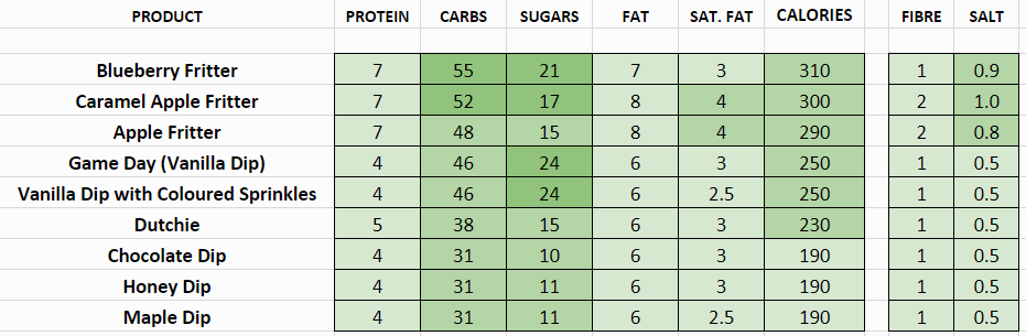 tim hortons nutritional information calories yeast donuts
