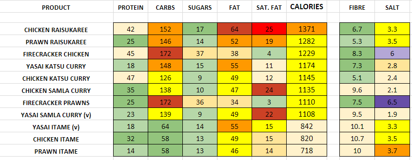 Nutrition Information and Calories wagamama curry
