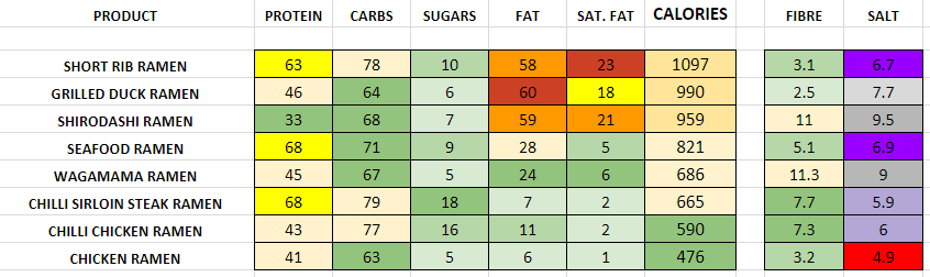 Nutrition Information and Calories wagamama ramen