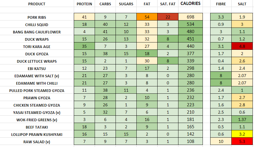 Nutrition Information and Calories wagamama sides