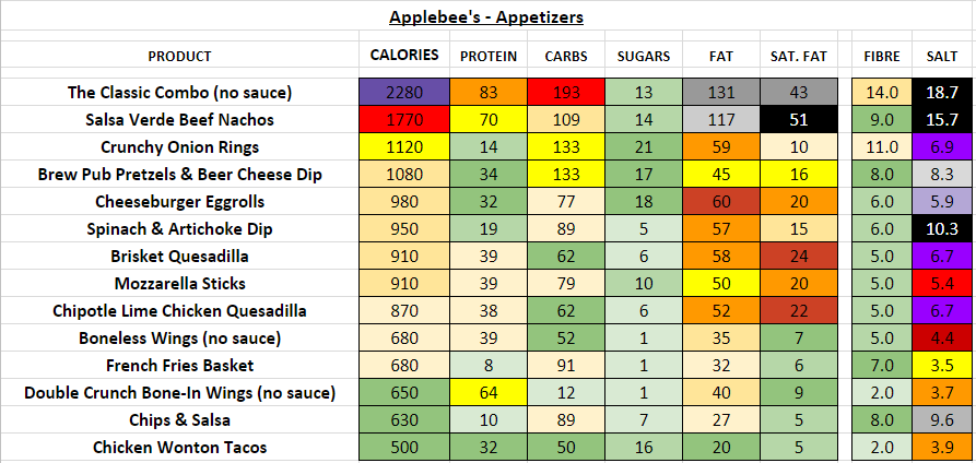applebee's nutrition information calories appetizers