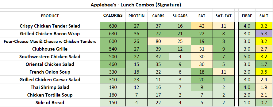 applebee's nutrition information calories lunch combos