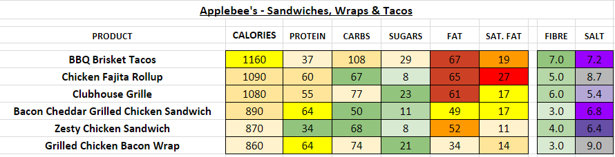 applebee's nutrition information calories sandwiches, wraps, tacos