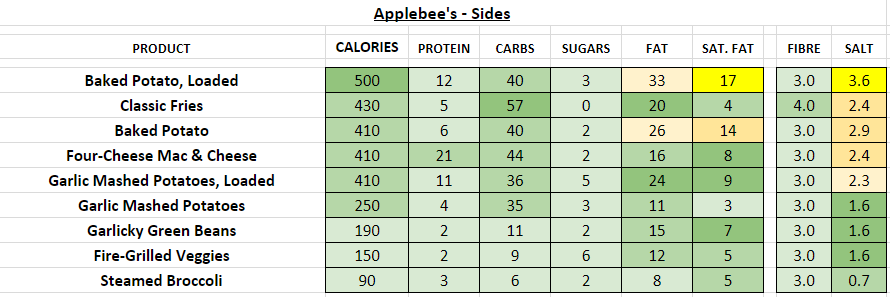 applebee's nutrition information calories sides