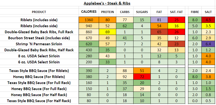 applebee's nutrition information calories stead& ribs