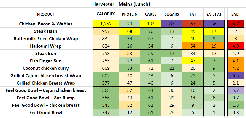 Harvester restaurant nutrition information calories