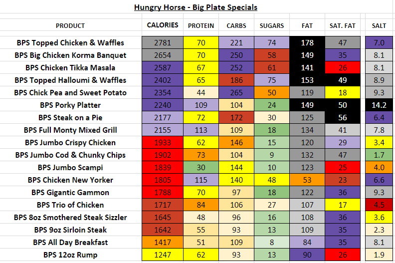Hungry Horse nutrition information calories