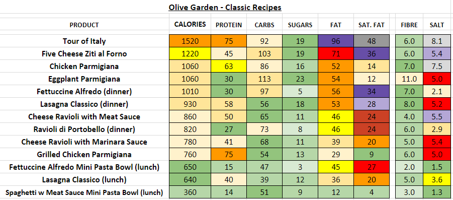 olive garden nutrition information calories classic recipes