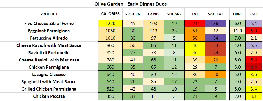 olive garden nutrition information calories early dinner duos