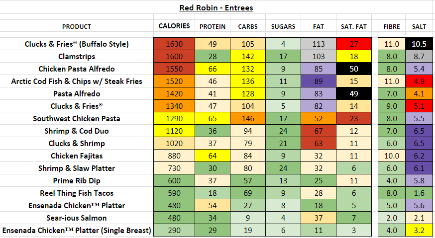 red robin nutrition information calories entrees