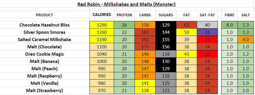 red robin nutrition information calories milkshakes malts