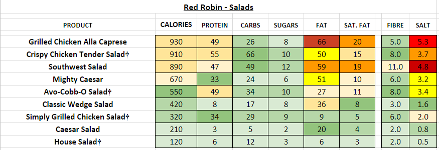 red robin nutrition information calories salad