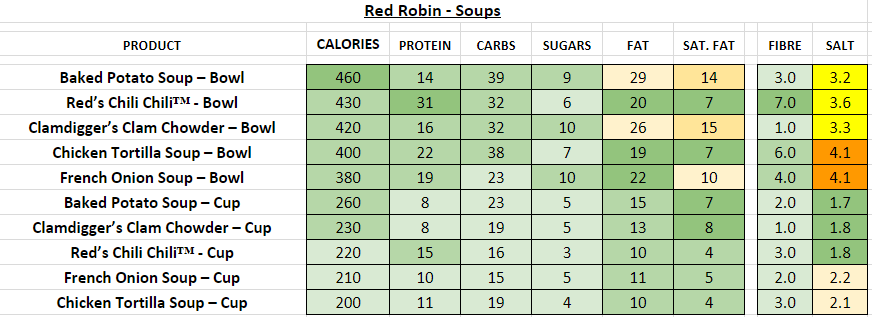 red robin nutrition information calories soups