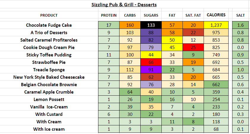 sizzling pub and grill nutrition information calories