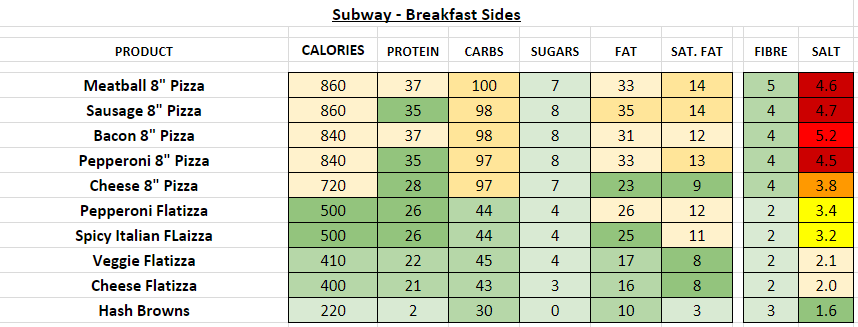 Subway Nutrition Information Calories
