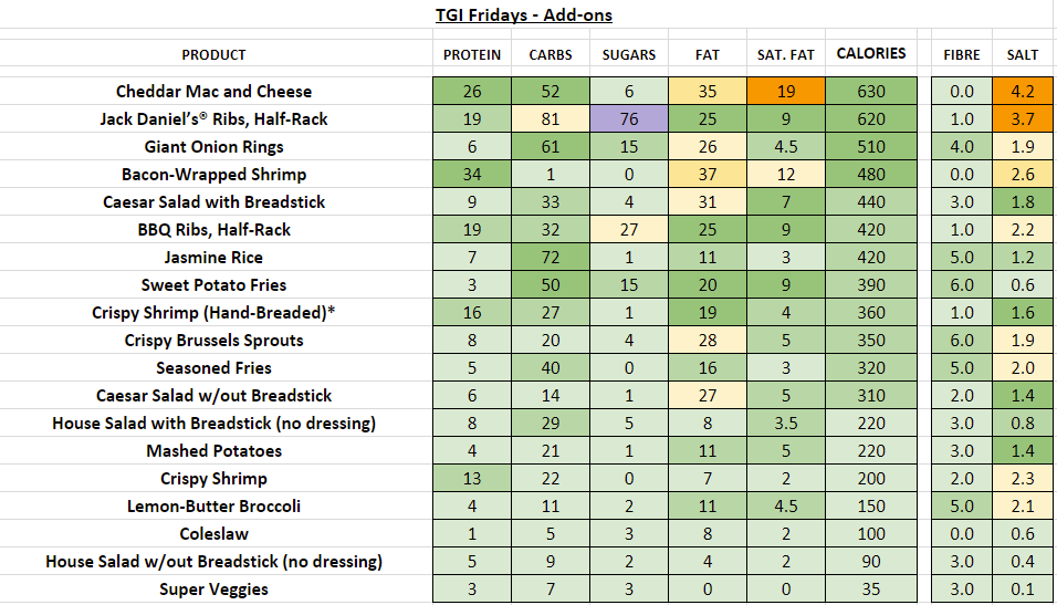 TGI fridays nutrition information calories add-ons