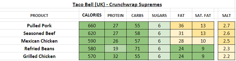 taco bell nutrition information calories uk crunchwrap supremes