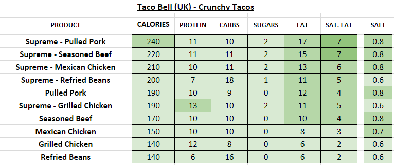 taco bell nutrition information calories uk crunchy tacos