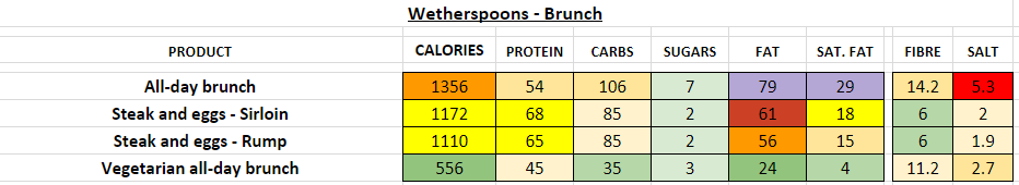 wetherspoons nutrition information calories brunch