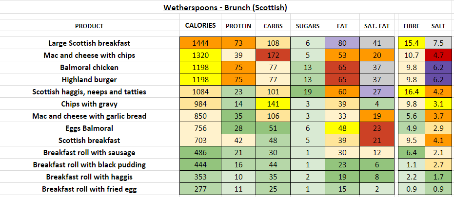wetherspoons nutrition information calories brunch scottish