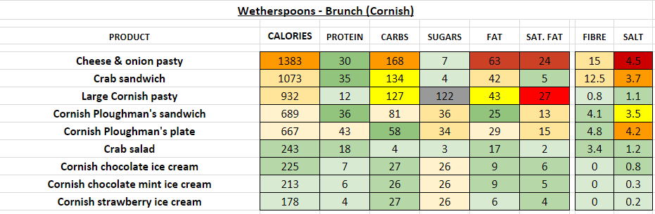 wetherspoons nutrition information calories brunch cornish