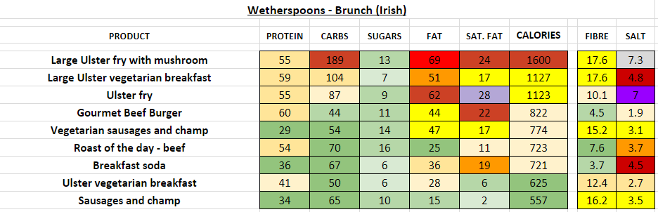 wetherspoons nutrition information calories brunch irish