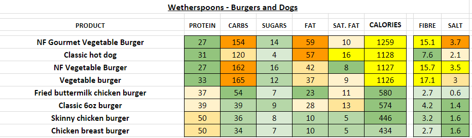 wetherspoons nutrition information calories burgers dogs