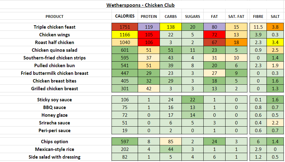 wetherspoons nutrition information calories chicken club