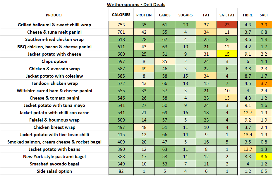 wetherspoons nutrition information calories deli deals