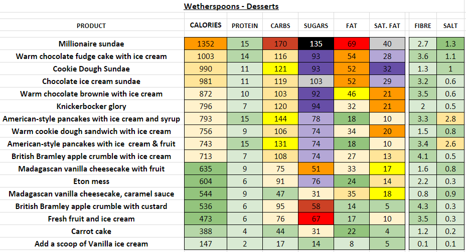 wetherspoons nutrition information calories desserts