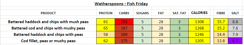 wetherspoons nutrition information calories fish friday
