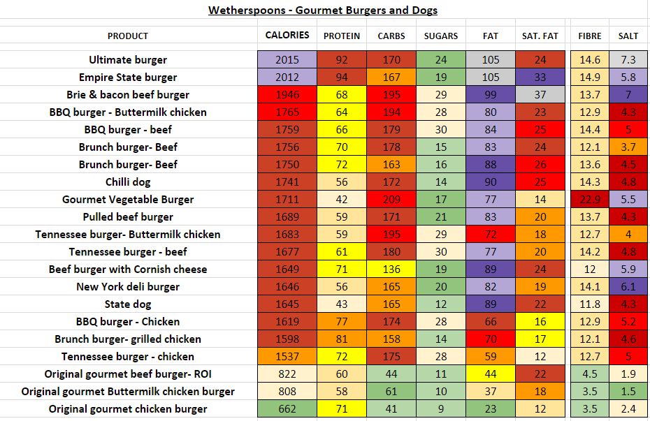wetherspoons nutrition information calories gourmet burgers dogs