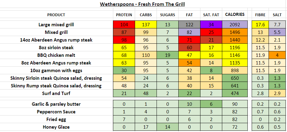 wetherspoons nutrition information calories steak grill