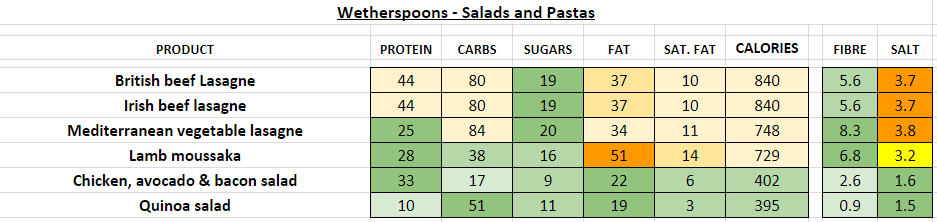 wetherspoons nutrition information calories salads pastas