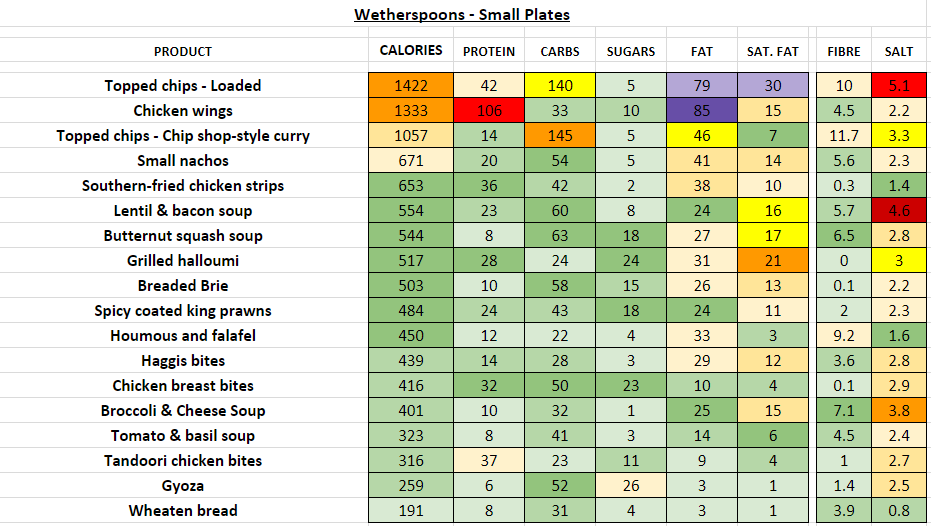wetherspoons nutrition information calories small plates