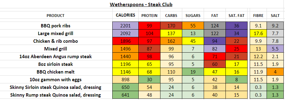 wetherspoons nutrition information calories steak club
