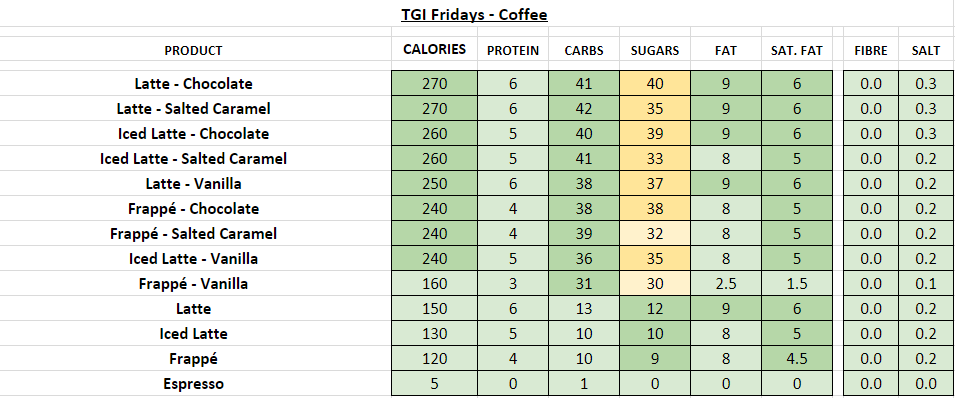TGI fridays nutrition information calories coffee