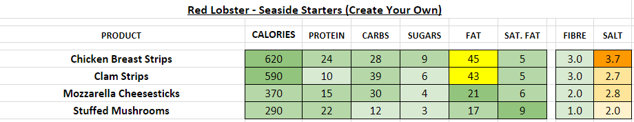 red lobster nutrition information calories