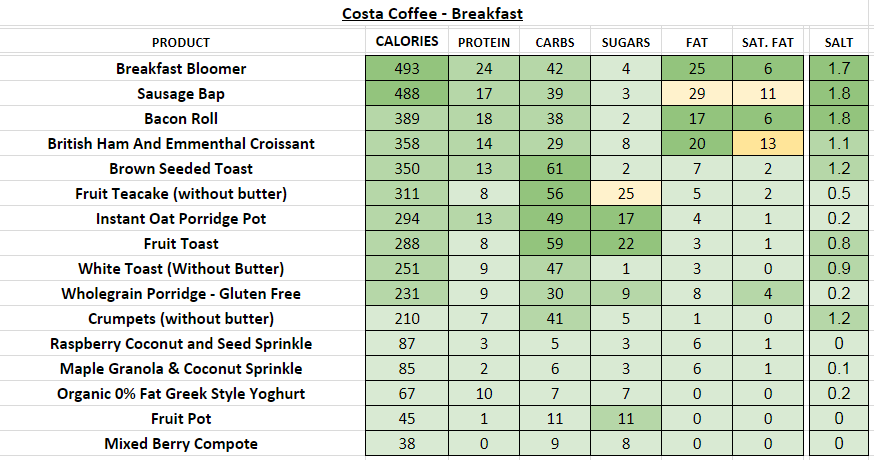 costa coffee nutritional information calories breakfast