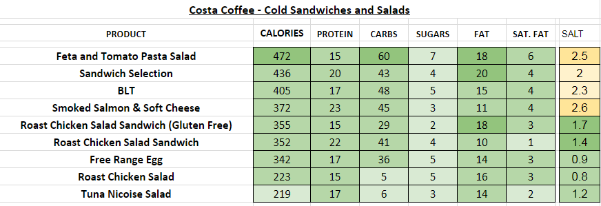 costa coffee cold sandwiches salads nutritional information calories